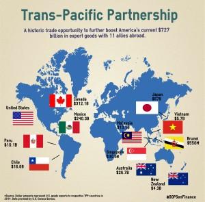TPP Export Graphic